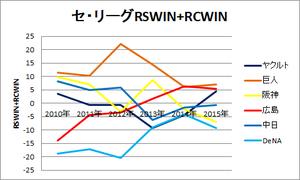 セ・リーグRSWIN+RCWIN