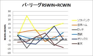 パ・リーグRSWIN+RCWIN
