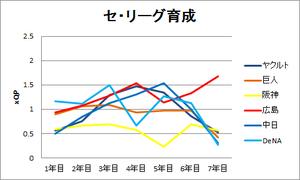 セ・リーグ育成