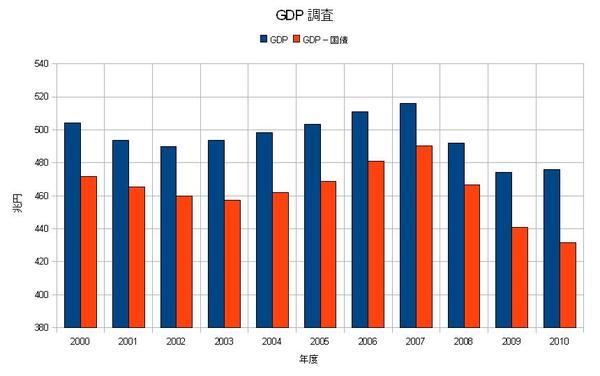 GDP調査