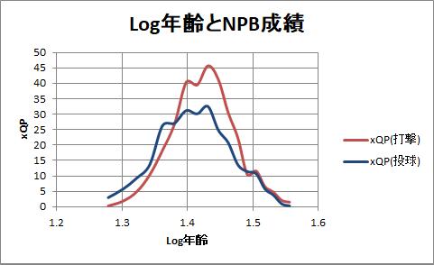 Log年齢とNPB成績