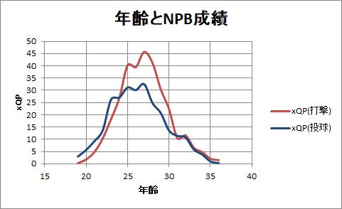 年齢とNPB成績